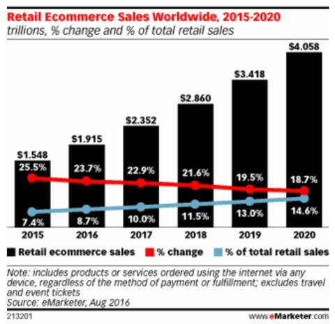 Retail ecommerce sales are climbing worldwide