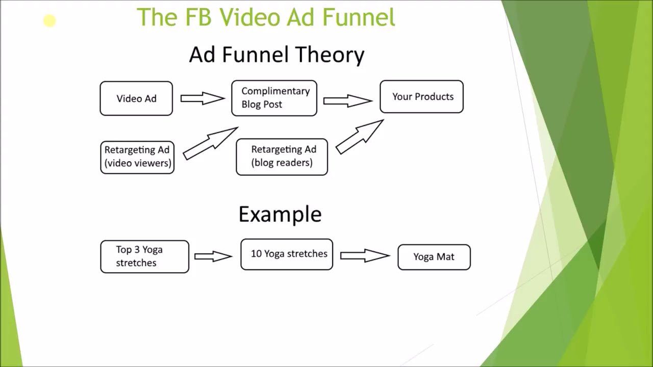 6-Figure Facebook Ads Strategy For Shopify (No one is doing this)
